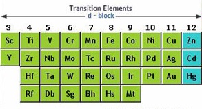 d block elements - Periodic Table Of Elements Definition